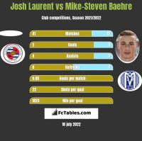 Josh Laurent vs Mike-Steven Baehre h2h player stats