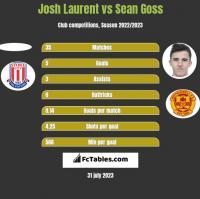 Josh Laurent vs Sean Goss h2h player stats