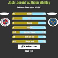 Josh Laurent vs Shaun Whalley h2h player stats