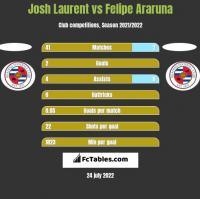 Josh Laurent vs Felipe Araruna h2h player stats