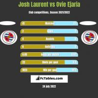 Josh Laurent vs Ovie Ejaria h2h player stats