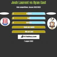 Josh Laurent vs Ryan East h2h player stats
