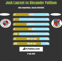 Josh Laurent vs Alexander Pattison h2h player stats