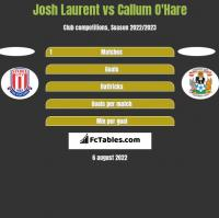 Josh Laurent vs Callum O'Hare h2h player stats