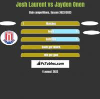Josh Laurent vs Jayden Onen h2h player stats