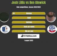 Josh Lillis vs Ben Alnwick h2h player stats