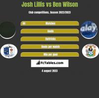 Josh Lillis vs Ben Wilson h2h player stats