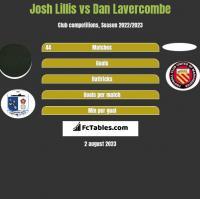 Josh Lillis vs Dan Lavercombe h2h player stats