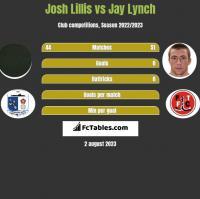 Josh Lillis vs Jay Lynch h2h player stats