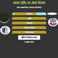 Josh Lillis vs Joel Dixon h2h player stats