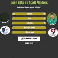 Josh Lillis vs Scott Flinders h2h player stats