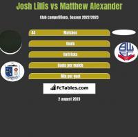 Josh Lillis vs Matthew Alexander h2h player stats