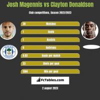 Josh Magennis vs Clayton Donaldson h2h player stats