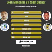 Josh Magennis vs Collin Quaner h2h player stats