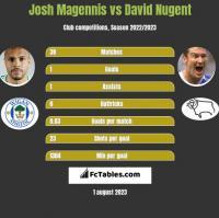 Josh Magennis vs David Nugent h2h player stats