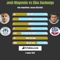Josh Magennis vs Elias Kachunga h2h player stats