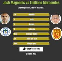 Josh Magennis vs Emiliano Marcondes h2h player stats