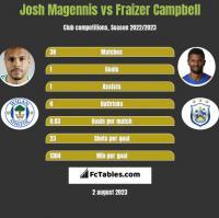 Josh Magennis vs Fraizer Campbell h2h player stats