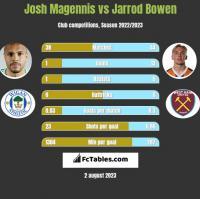 Josh Magennis vs Jarrod Bowen h2h player stats
