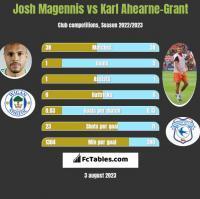 Josh Magennis vs Karl Ahearne-Grant h2h player stats