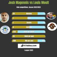 Josh Magennis vs Louis Moult h2h player stats