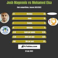 Josh Magennis vs Mohamed Eisa h2h player stats
