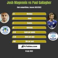 Josh Magennis vs Paul Gallagher h2h player stats