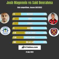 Josh Magennis vs Said Benrahma h2h player stats