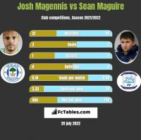 Josh Magennis vs Sean Maguire h2h player stats