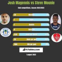 Josh Magennis vs Steve Mounie h2h player stats