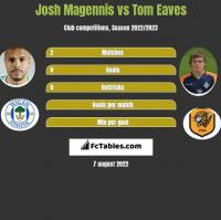 Josh Magennis vs Tom Eaves h2h player stats