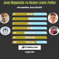Josh Magennis vs Keane Lewis-Potter h2h player stats