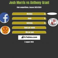 Josh Morris vs Anthony Grant h2h player stats