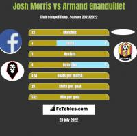 Josh Morris vs Armand Gnanduillet h2h player stats