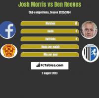 Josh Morris vs Ben Reeves h2h player stats