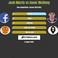 Josh Morris vs Conor McAleny h2h player stats