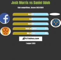 Josh Morris vs Daniel Udoh h2h player stats