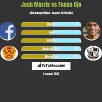 Josh Morris vs Funso Ojo h2h player stats