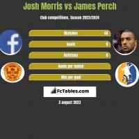 Josh Morris vs James Perch h2h player stats