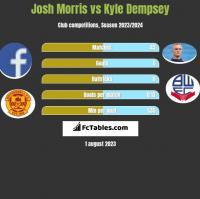 Josh Morris vs Kyle Dempsey h2h player stats
