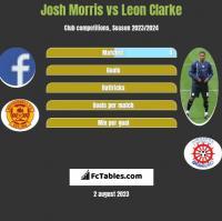 Josh Morris vs Leon Clarke h2h player stats