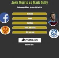 Josh Morris vs Mark Duffy h2h player stats