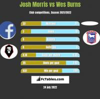 Josh Morris vs Wes Burns h2h player stats
