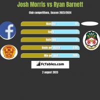 Josh Morris vs Ryan Barnett h2h player stats