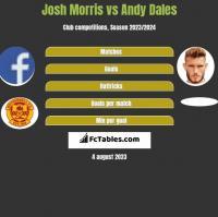 Josh Morris vs Andy Dales h2h player stats