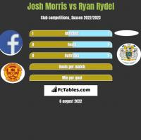 Josh Morris vs Ryan Rydel h2h player stats