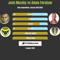 Josh Murphy vs Adam Forshaw h2h player stats