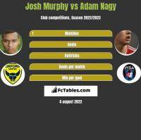 Josh Murphy vs Adam Nagy h2h player stats