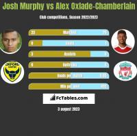 Josh Murphy vs Alex Oxlade-Chamberlain h2h player stats