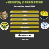 Josh Murphy vs Callum O'Dowda h2h player stats